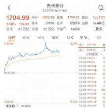 贵州茅台股价突破1700元 再创新高一度涨超9%